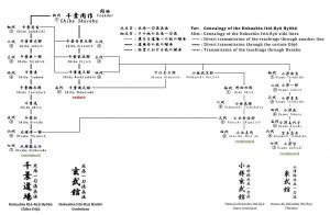 Stammbaum, welcher die Genealogie der beiden Sōke-Linien der Hokushin Ittō-Ryū zeigt (die ausgestorbene Genbukan-Linie und die weiterbestehende Chiba-Dōjō-Linie), sowie die beiden letzten Shihanke-Linien, welche nach wie vor bestehen
